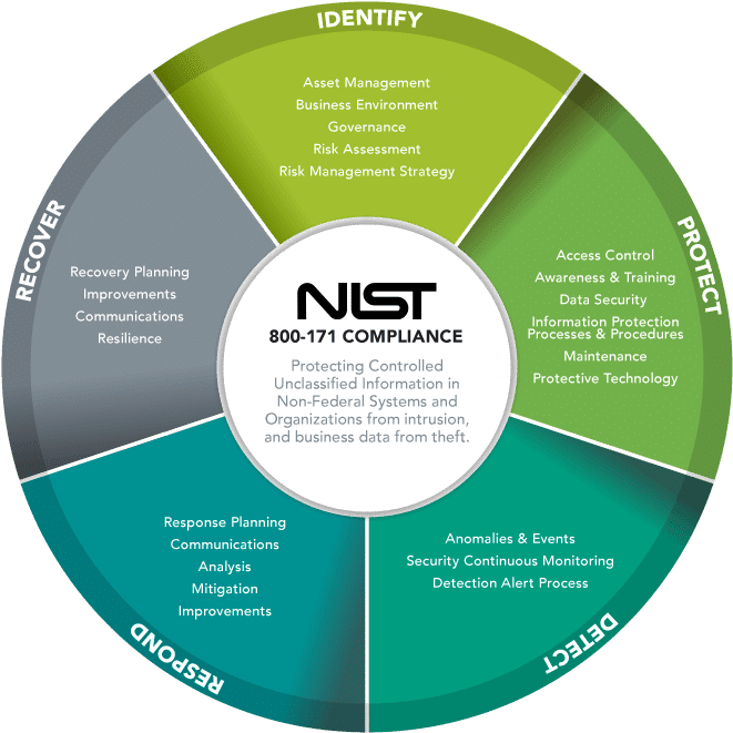 NIST 800-171 Cycle